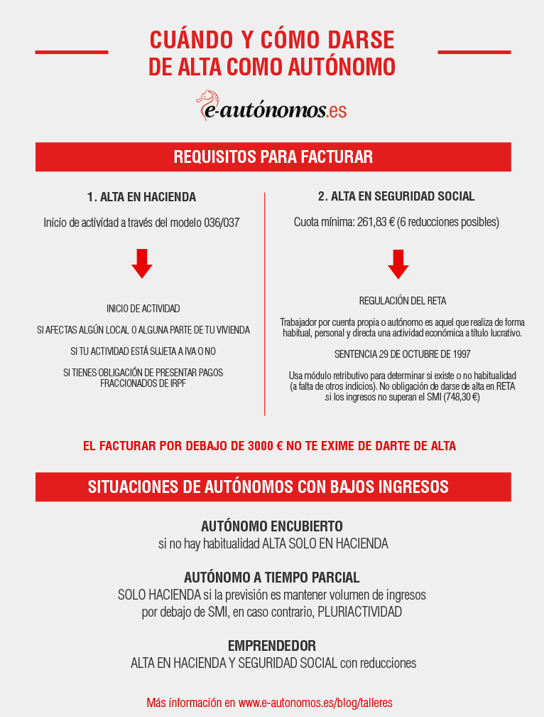 Infografía: cuándo y cómo darse de alta como autónomo
