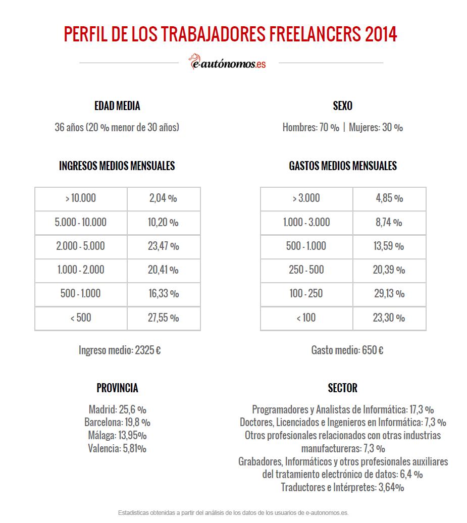 perfil-trabajadores-autonomos-freelancers-espana-2014