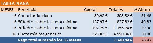 tabla1 tarifa plana seguridad social