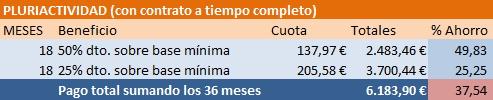 tabla2 pluriactividad